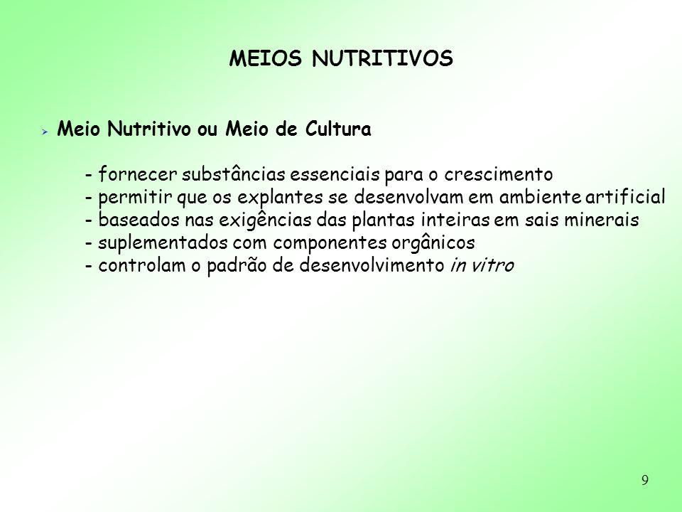 10 MEIOS NUTRITIVOS HISTÓRICO - primeiros trabalhos: soluções inorgânicas simples solução de Knop (1865) solução de Knudson (1925) solução de Hoagland & Arnon (1938) - atualmente: meios de cultura mais completos White (White, 1943) MS (Murashige & Skoog, 1962) B5 (Gamborg et al., 1968) KM (Kao & Michayluk, 1975) WPM