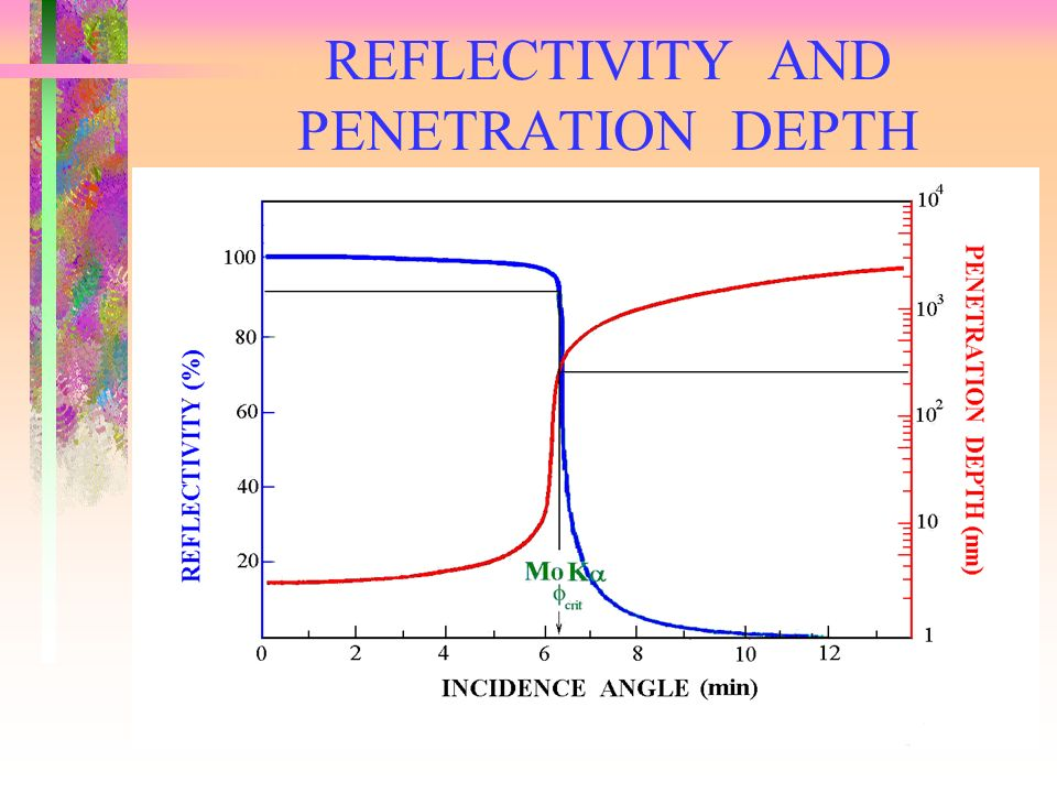 REFLECTIVITY AND PENETRATION DEPTH