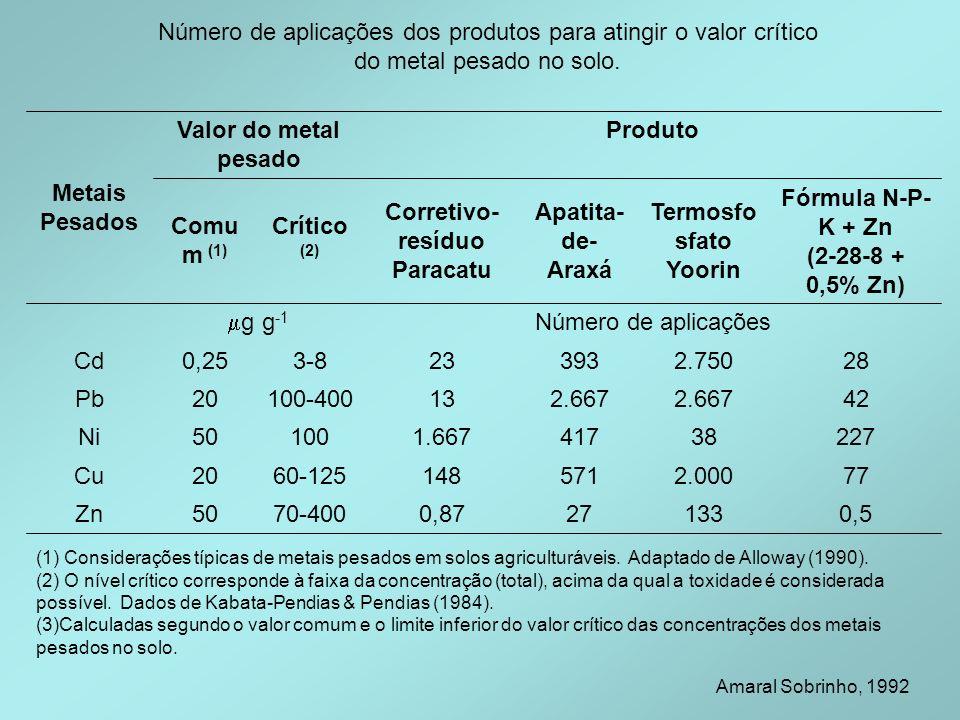Número de aplicações dos produtos para atingir o valor crítico do metal pesado no solo. 0,5133270,8770-40050Zn 772.00057114860-12520Cu 227384171.66710