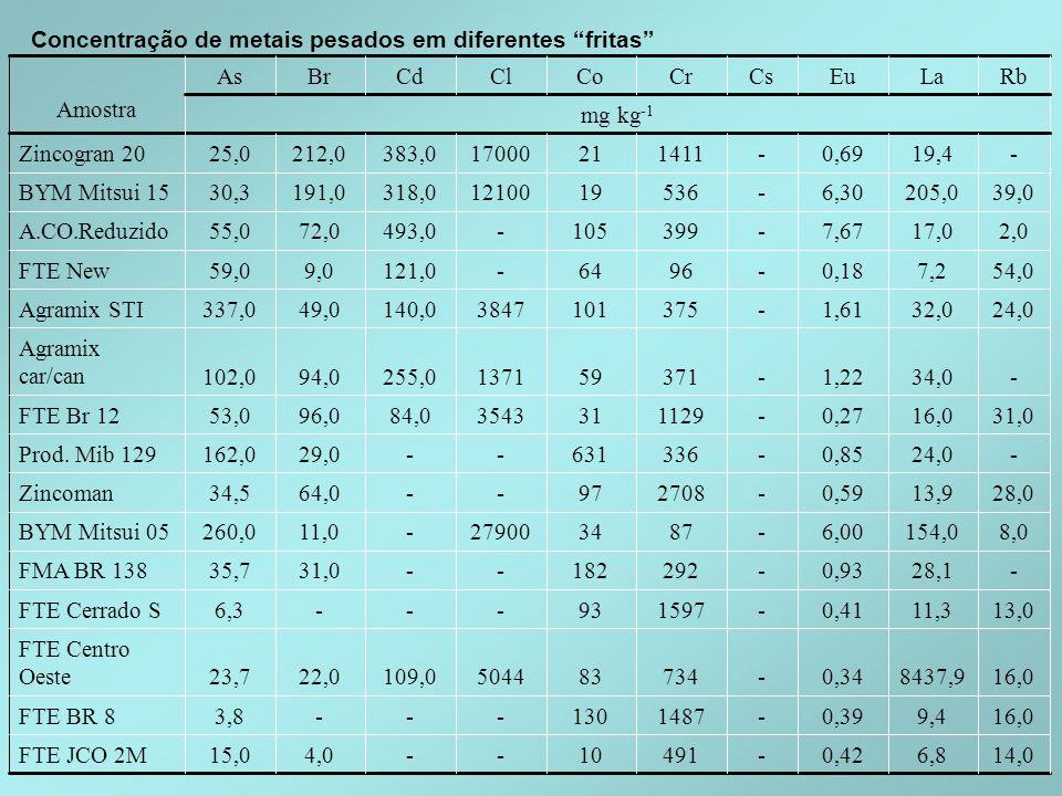 Concentração de metais pesados em diferentes fritas 14,06,80,42-49110--4,015,0FTE JCO 2M 16,09,40,39-1487130---3,8FTE BR 8 16,08437,90,34-734835044109