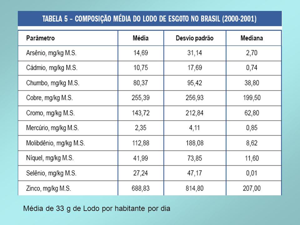 Média de 33 g de Lodo por habitante por dia
