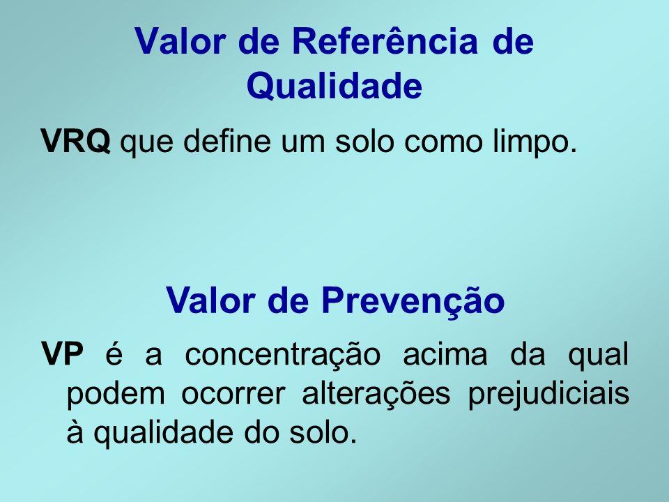 Valor de Referência de Qualidade VRQ que define um solo como limpo. Valor de Prevenção VP é a concentração acima da qual podem ocorrer alterações prej