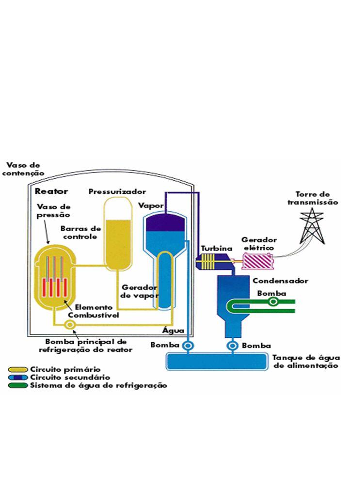 Violações das regras operacionais Falha no sistema de refrigeração da água do reator super- -aquecimento das varetas de urânio em seu interior.