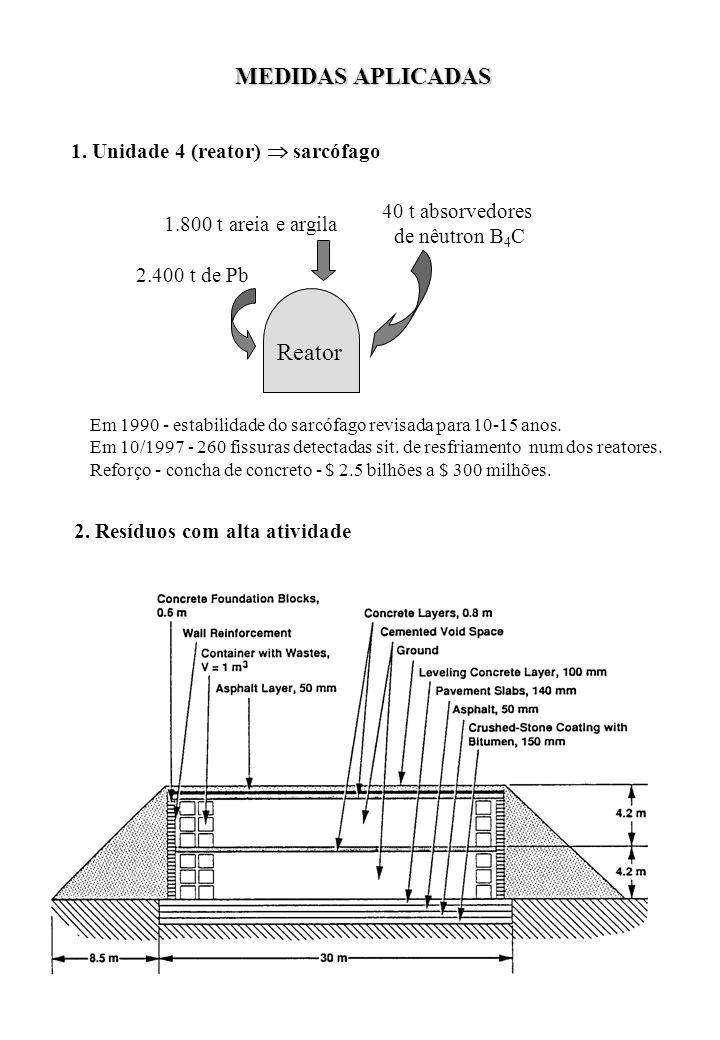 MEDIDAS APLICADAS 1. Unidade 4 (reator) sarcófago 2. Resíduos com alta atividade 2.400 t de Pb 40 t absorvedores de nêutron B 4 C 1.800 t areia e argi