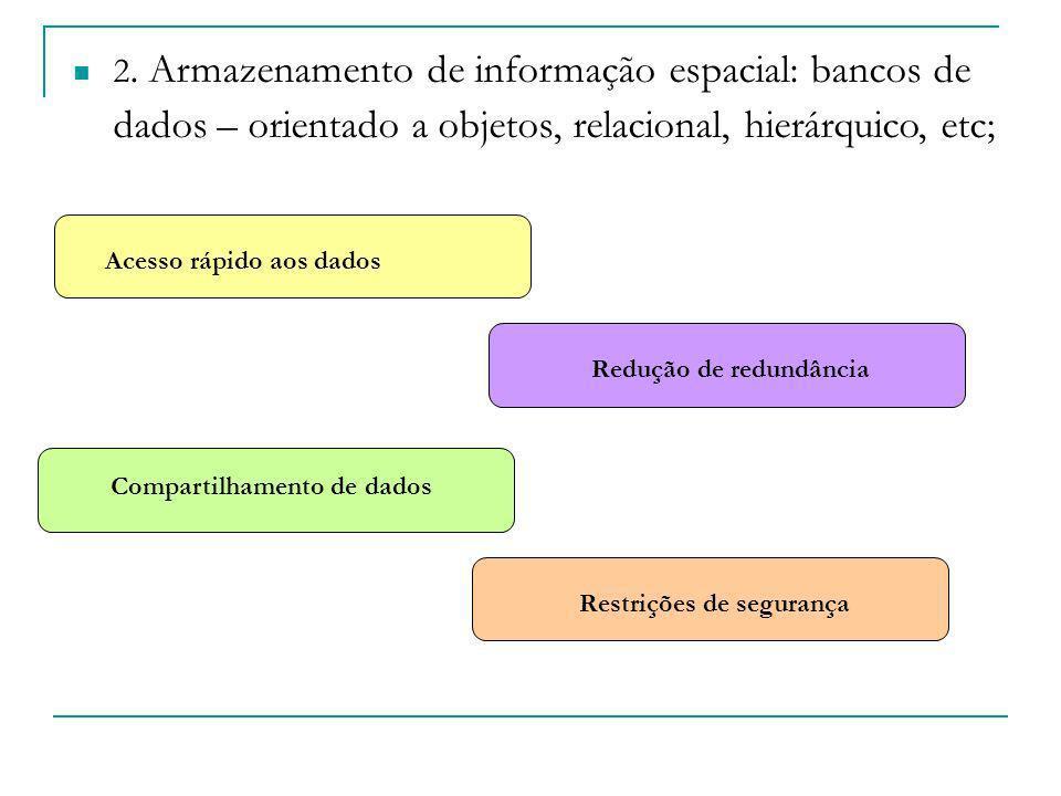 2. Armazenamento de informação espacial: bancos de dados – orientado a objetos, relacional, hierárquico, etc; Acesso rápido aos dados Redução de redun