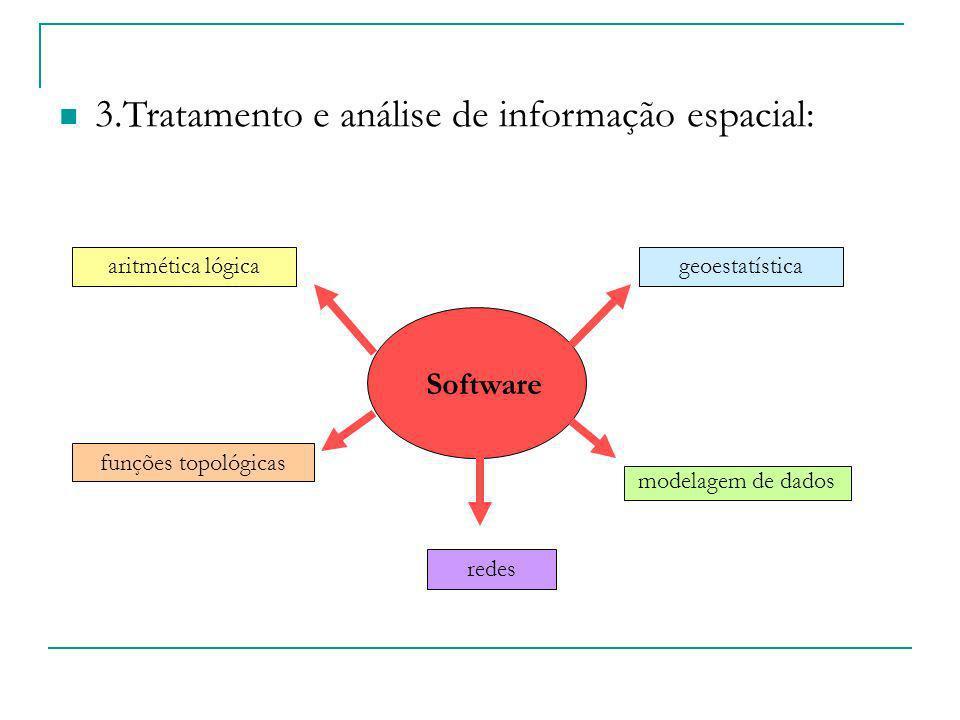 3.Tratamento e análise de informação espacial: Software funções topológicas modelagem de dados geoestatísticaaritmética lógica redes