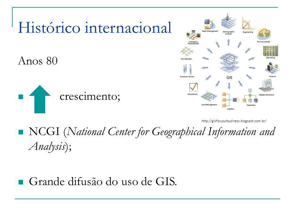 Anos 80 crescimento; NCGI (National Center for Geographical Information and Analysis); Grande difusão do uso de GIS. Histórico internacional http://gi