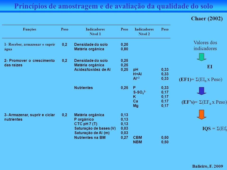FunçõesPesoIndicadores Nível 1 PesoIndicadores Nível 2 Peso 1- Receber, armazenar e suprir água 0,2Densidade do solo Matéria orgânica 0,20 0,80 2- Pro