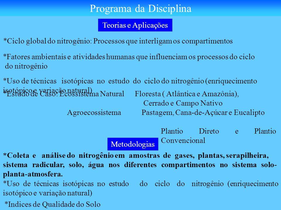 *Ciclo global do nitrogênio: Processos que interligam os compartimentos *Fatores ambientais e atividades humanas que influenciam os processos do ciclo