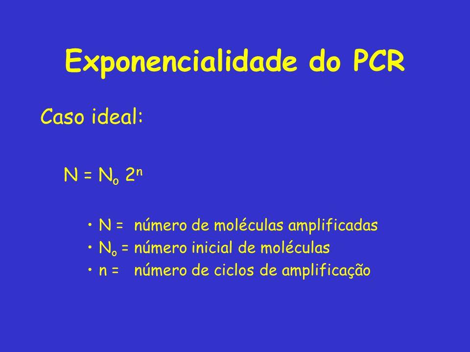 Exponencialidade do PCR Caso ideal: N = N o 2 n N = número de moléculas amplificadas N o = número inicial de moléculas n = número de ciclos de amplificação