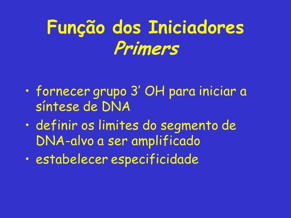 Função dos Iniciadores Primers fornecer grupo 3 OH para iniciar a síntese de DNA definir os limites do segmento de DNA-alvo a ser amplificado estabelecer especificidade
