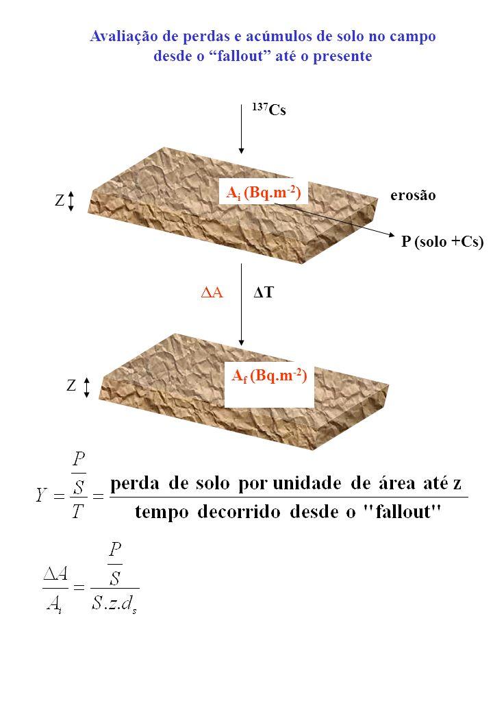 Avaliação de perdas e acúmulos de solo no campo desde o fallout até o presente 137 Cs A i (Bq.m -2 ) erosão P (solo +Cs) A f (Bq.m -2 ) ΔTΔT Z Z A