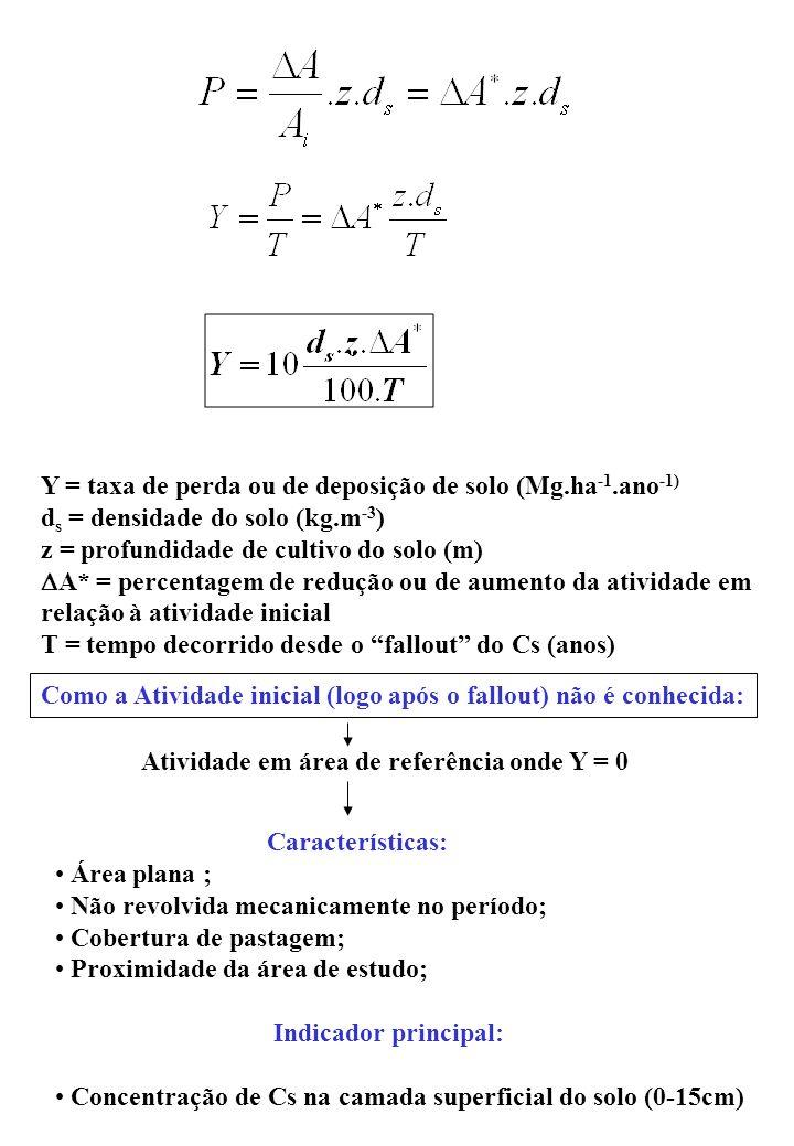 Y = taxa de perda ou de deposição de solo (Mg.ha -1.ano -1) d s = densidade do solo (kg.m -3 ) z = profundidade de cultivo do solo (m) A* = percentagem de redução ou de aumento da atividade em relação à atividade inicial T = tempo decorrido desde o fallout do Cs (anos) Como a Atividade inicial (logo após o fallout) não é conhecida: Atividade em área de referência onde Y = 0 Características: Área plana ; Não revolvida mecanicamente no período; Cobertura de pastagem; Proximidade da área de estudo; Indicador principal: Concentração de Cs na camada superficial do solo (0-15cm)