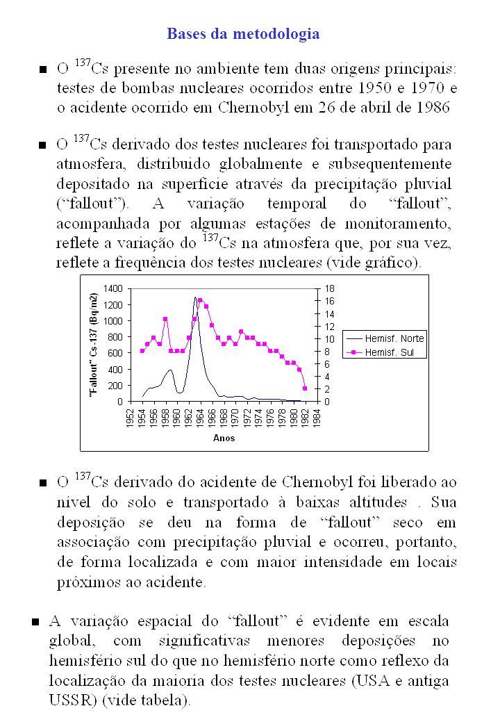 Exemplo de resultados de atividades e taxas de erosão e deposição de sedimentos em uma malha de pontos