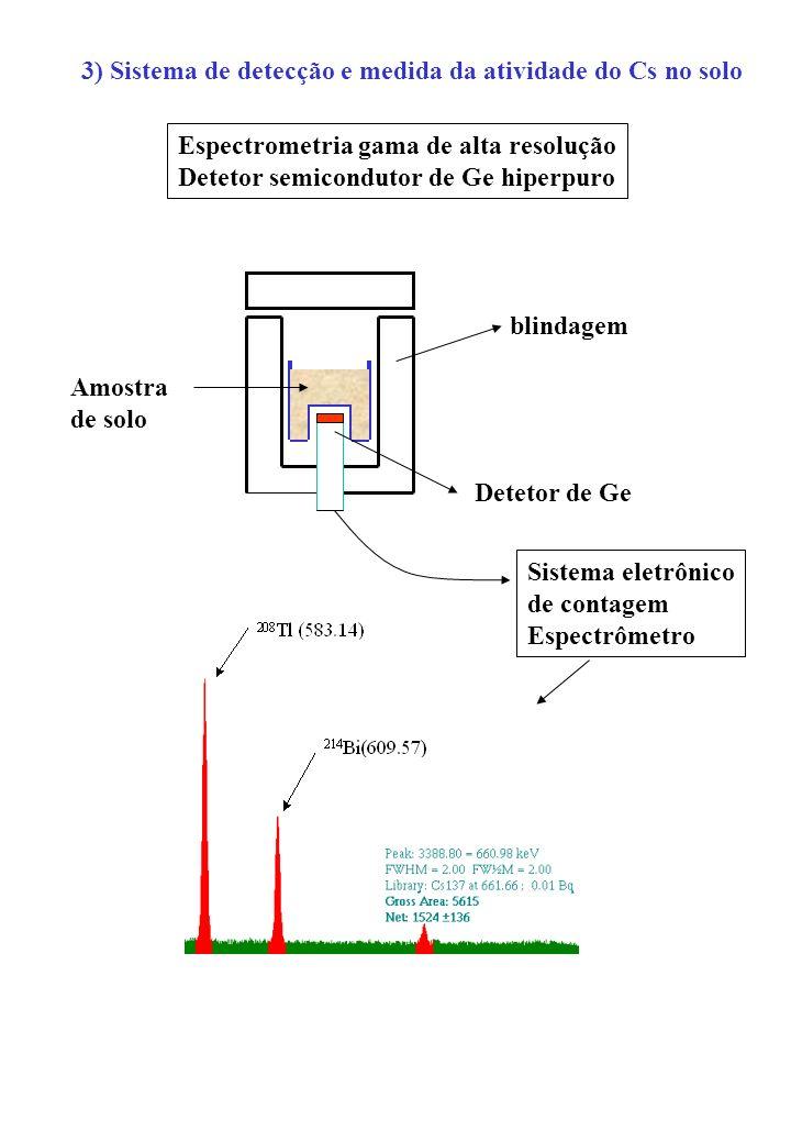 3) Sistema de detecção e medida da atividade do Cs no solo Espectrometria gama de alta resolução Detetor semicondutor de Ge hiperpuro blindagem Detetor de Ge Amostra de solo Sistema eletrônico de contagem Espectrômetro