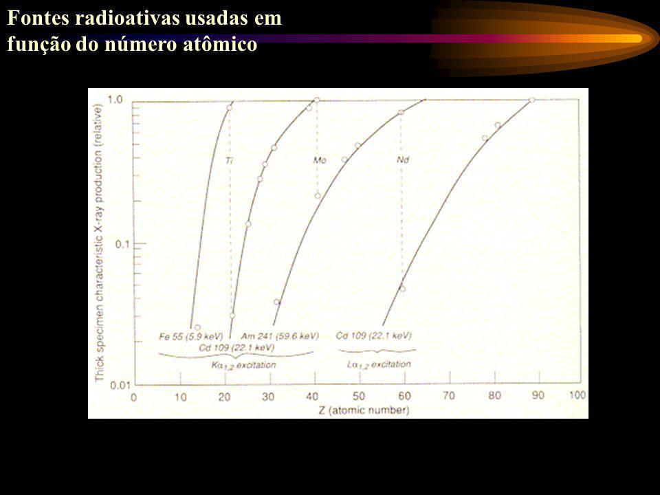 Sistema fonte-amostra-detetor