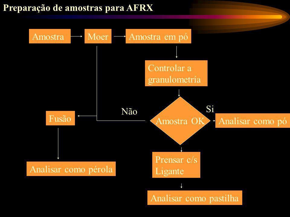 Fontes radioativas usadas em função do número atômico
