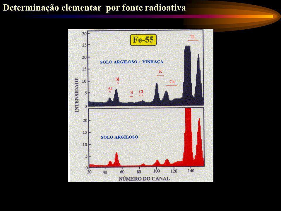 Algumas aplicações da espectrometria de fluorescência de raios X