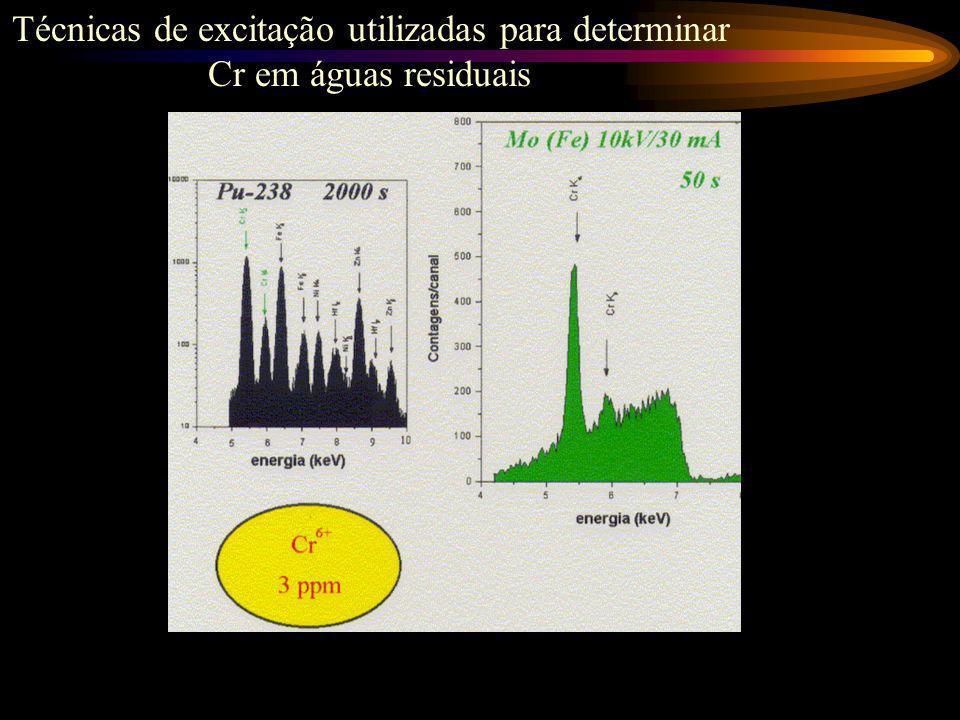 Determinação multielementar usando fonte radioativa
