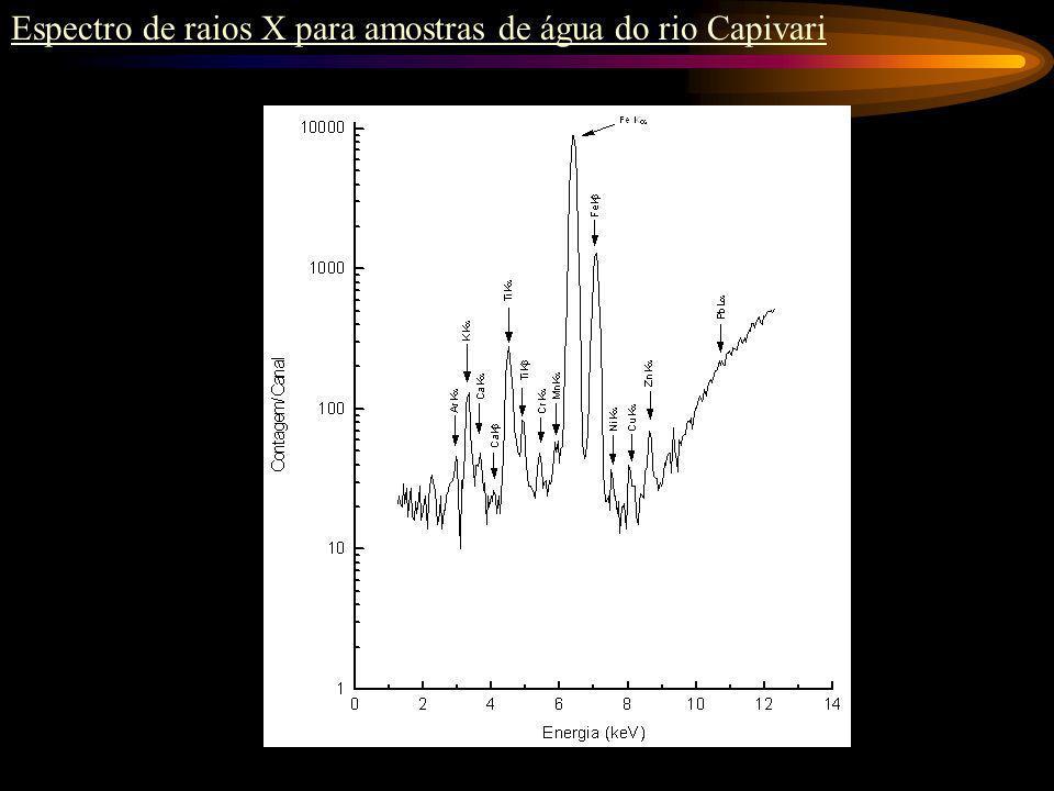 Avaliação da mobilidade de agrotóxico Leng 3 Arseniato de Cromo e Cobre por XRF 238 Pu