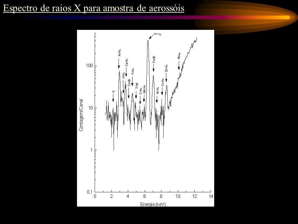 Espectro de raios X para amostras de água do rio Capivari