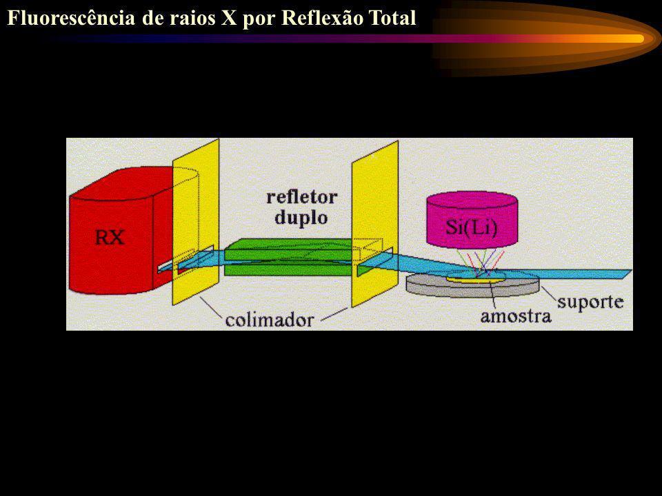 Determinação multielementar por ED-XRF em amostras de sedimentos