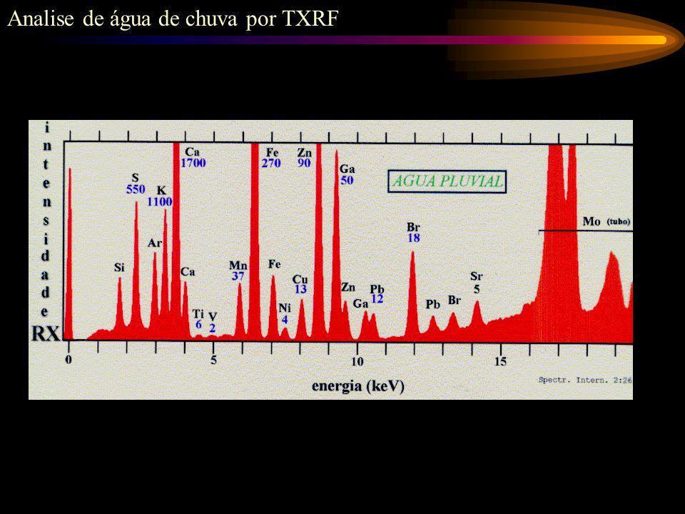 Fluorescência de raios X por Reflexão Total