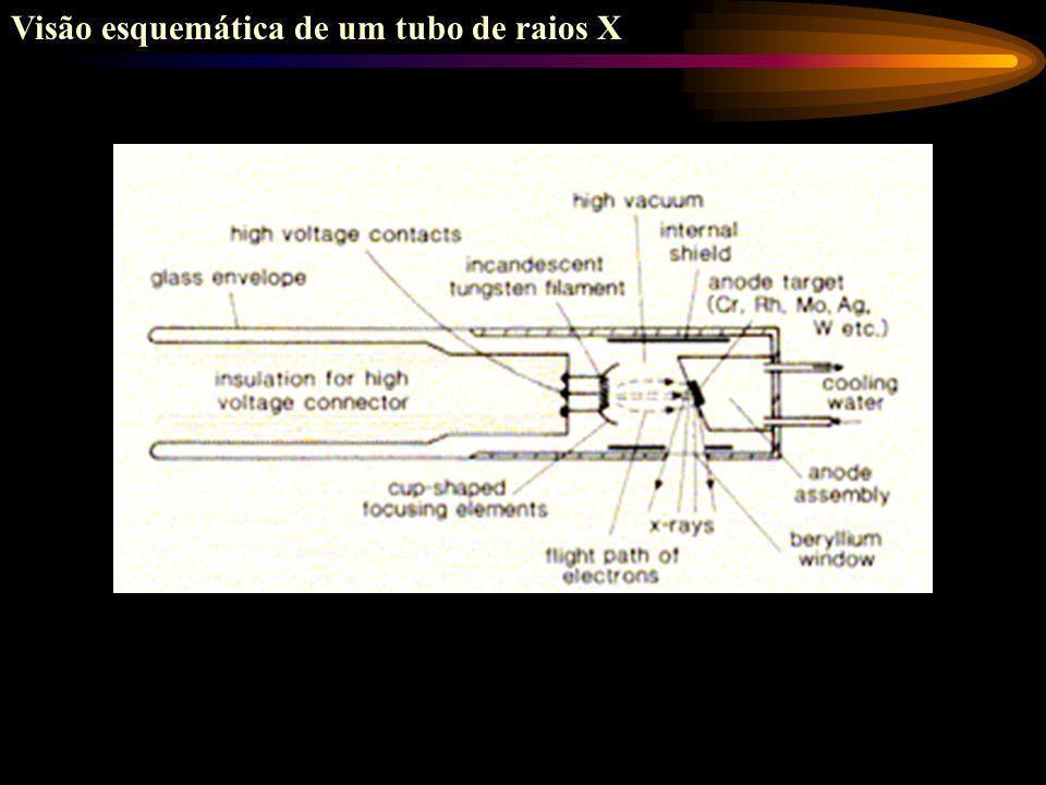 Diagrama dos níveis energéticos do átomo de Fe e energia de ionização