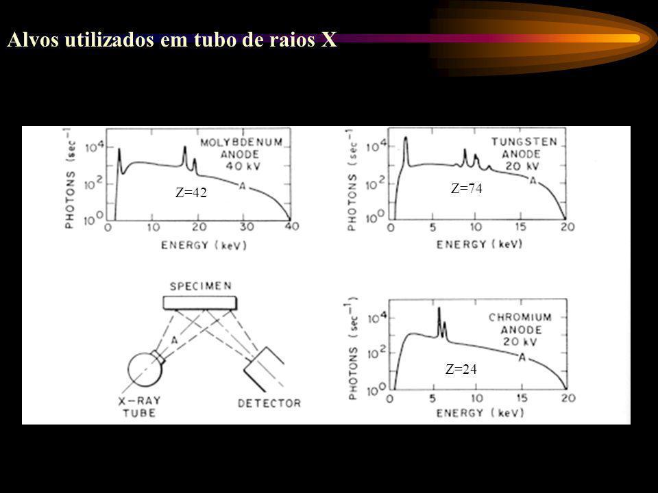 Visão esquemática de um tubo de raios X