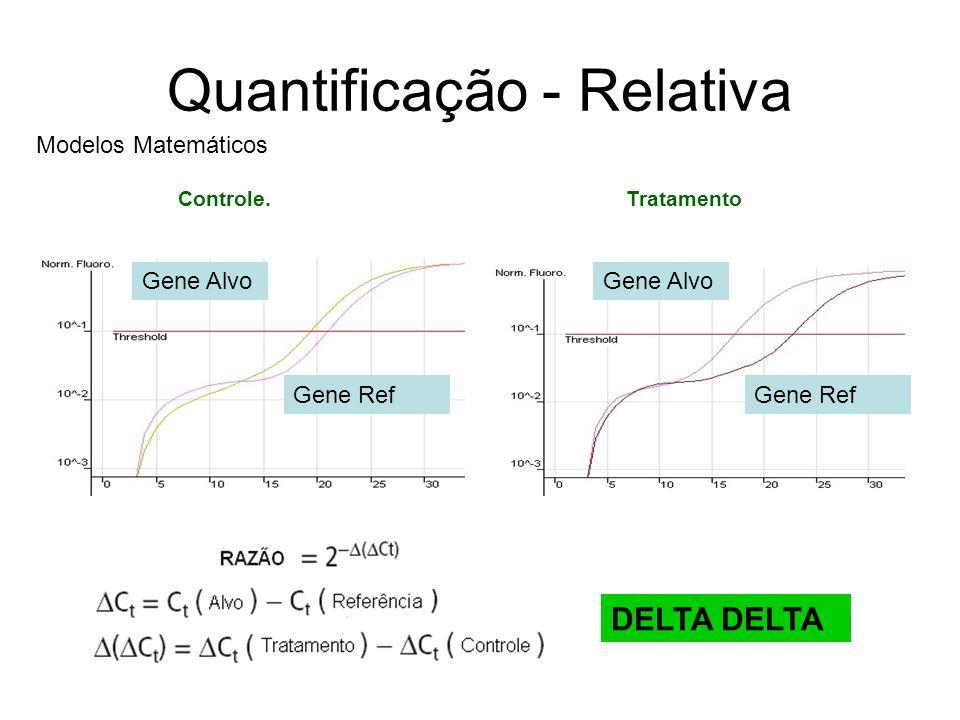 Quantificação - Relativa Controle. Tratamento Gene Alvo Gene Ref Gene Alvo Gene Ref Modelos Matemáticos DELTA