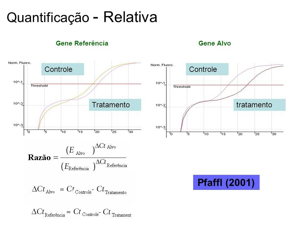 Gene Referência Gene Alvo Controle Tratamento Controle tratamento Quantificação - Relativa Pfaffl (2001)