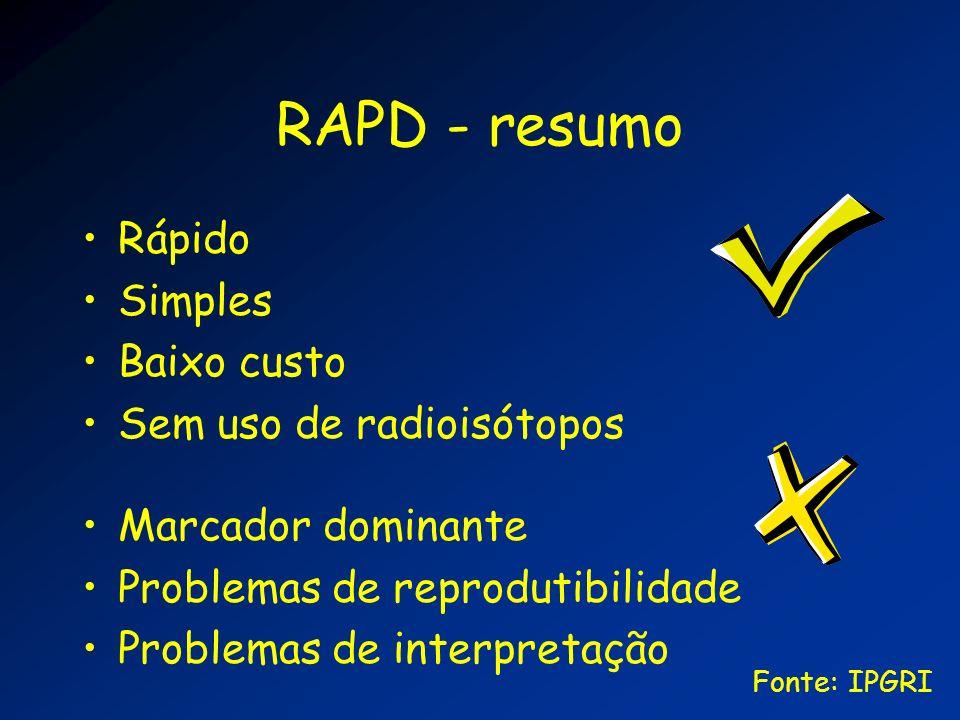 RAPD - resumo Rápido Simples Baixo custo Sem uso de radioisótopos Marcador dominante Problemas de reprodutibilidade Problemas de interpretação Fonte: