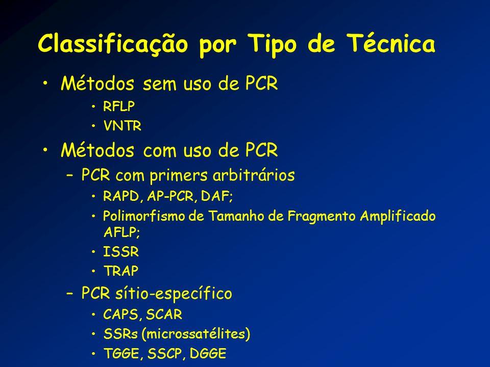 Classificação por Tipo de Técnica Métodos sem uso de PCR RFLP VNTR Métodos com uso de PCR –PCR com primers arbitrários RAPD, AP-PCR, DAF; Polimorfismo