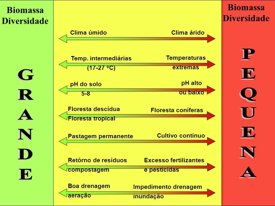 Biomassa Diversidade Clima úmidoClima árido Temp. intermediárias (17-27 o C) Temperaturas extremas pH do solo 5-8 pH alto ou baixo Floresta descídua F