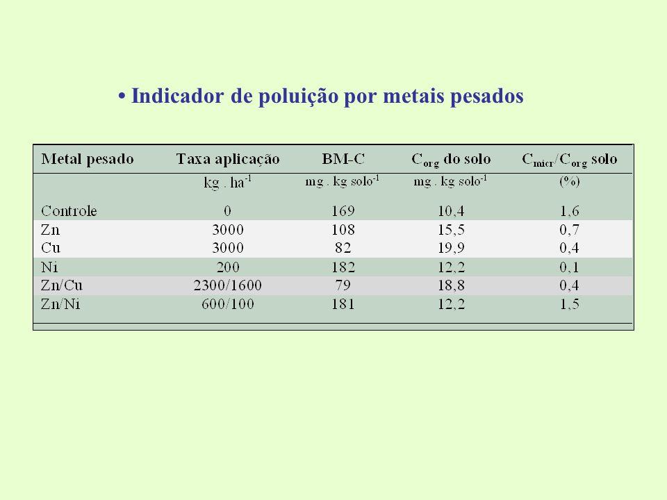 Indicador de poluição por metais pesados
