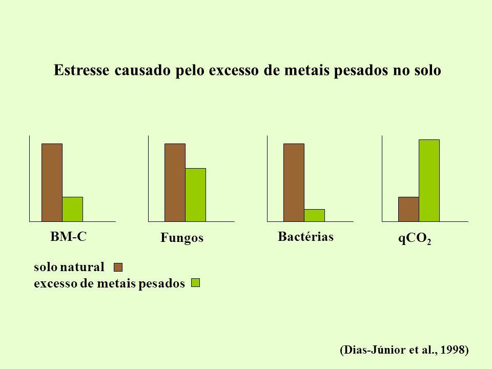 BM-C Fungos Bactérias qCO 2 solo natural excesso de metais pesados (Dias-Júnior et al., 1998) Estresse causado pelo excesso de metais pesados no solo