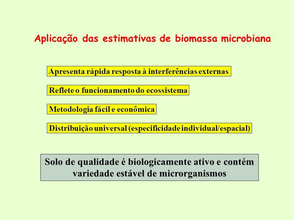 Aplicação das estimativas de biomassa microbiana Solo de qualidade é biologicamente ativo e contém variedade estável de microrganismos Apresenta rápid