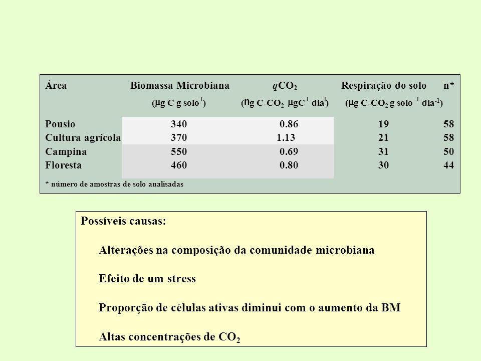 ÁreaBiomassa MicrobianaqCO 2 Respiração do solon* ( g C g solo )( n g C-CO 2 gC dia )( g C-CO 2 g solo dia -1 ) Pousio3400.861958 Cultura agrícola3701