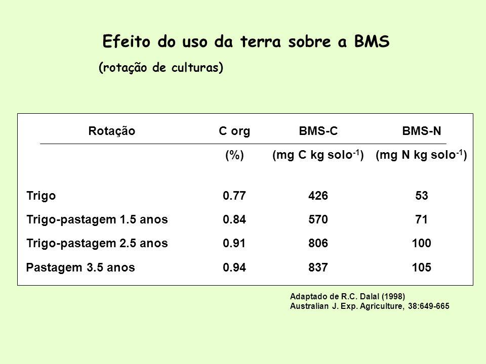 BM-C em rotação MonoculturaSojaDiferença (%) C org em rotação (%) MonoculturaSojaDiferença --- mg C kg solo -1 --- Sorgo 600650+ 8,314,8 0 Milho 108128+ 18,516,715,6- 6,6 Efeito do uso da terra sobre a BMS (rotação de culturas)