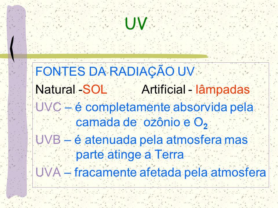 UV FONTES DA RADIAÇÃO UV Natural -SOL Artificial - lâmpadas UVC – é completamente absorvida pela camada de ozônio e O 2 UVB – é atenuada pela atmosfer