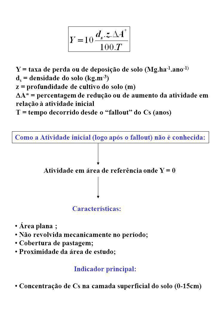 Y = taxa de perda ou de deposição de solo (Mg.ha -1.ano -1) d s = densidade do solo (kg.m -3 ) z = profundidade de cultivo do solo (m) A* = percentage