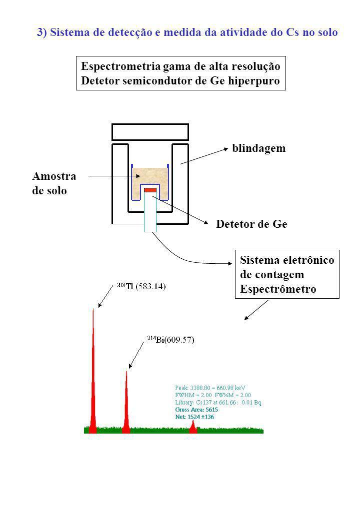 3) Sistema de detecção e medida da atividade do Cs no solo Espectrometria gama de alta resolução Detetor semicondutor de Ge hiperpuro blindagem Deteto