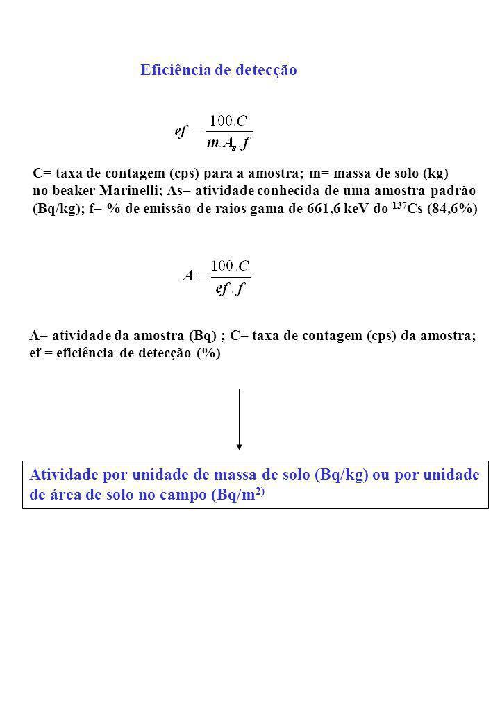 Eficiência de detecção C= taxa de contagem (cps) para a amostra; m= massa de solo (kg) no beaker Marinelli; As= atividade conhecida de uma amostra pad