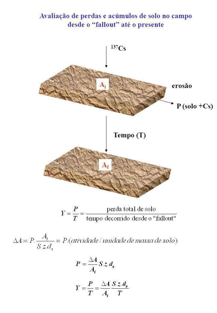 Avaliação de perdas e acúmulos de solo no campo desde o fallout até o presente 137 Cs AiAi erosão P (solo +Cs) AfAf Tempo (T)