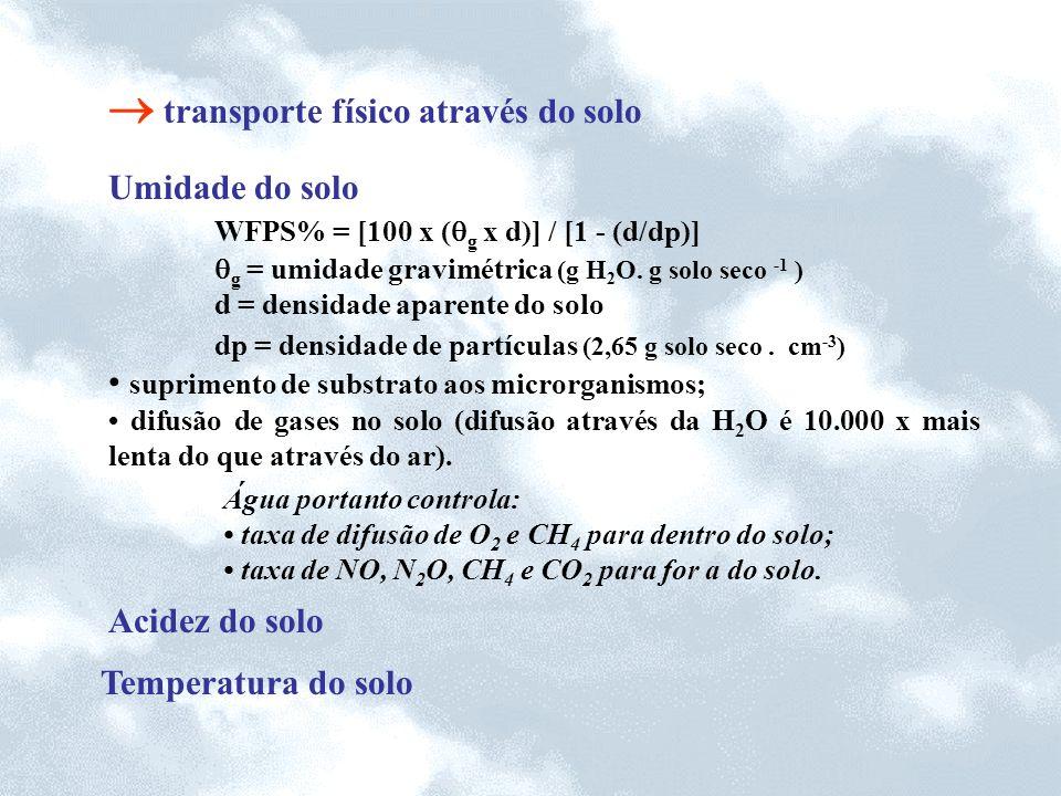 transporte físico através do solo Umidade do solo WFPS% = [100 x ( g x d)] / [1 - (d/dp)] g = umidade gravimétrica (g H 2 O. g solo seco -1 ) d = dens