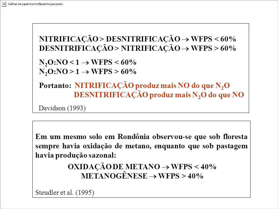 NITRIFICAÇÃO > DESNITRIFICAÇÃO WFPS < 60% DESNITRIFICAÇÃO > NITRIFICAÇÃO WFPS > 60% N 2 O:NO < 1 WFPS < 60% N 2 O:NO > 1 WFPS > 60% Portanto: NITRIFIC