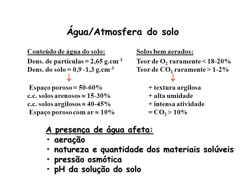 Água/Atmosfera do solo Solos bem aerados: Teor de O 2 raramente < 18-20% Teor de CO 2 raramente > 1-2% + textura argilosa + alta umidade + intensa ati