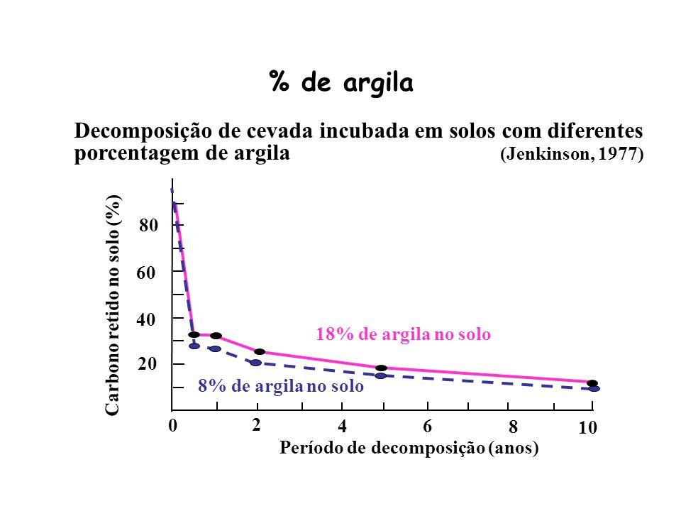Decomposição de cevada incubada em solos com diferentes porcentagem de argila (Jenkinson, 1977) Período de decomposição (anos) 0 2 4 6 8 10 80 60 20 4
