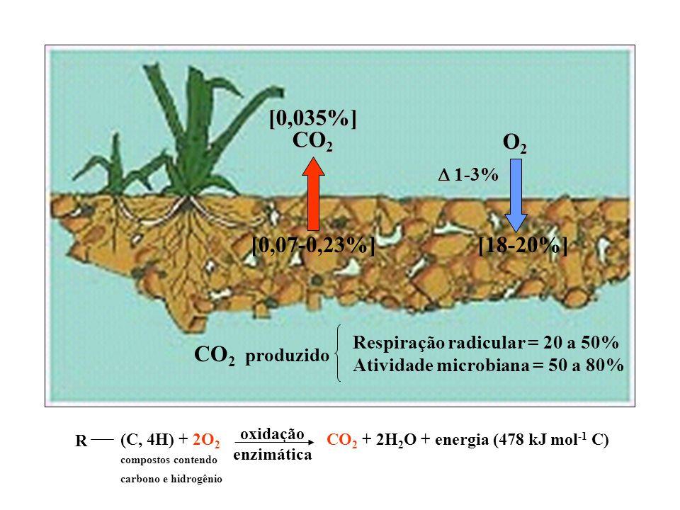 O2O2O2O2 [18-20%] 1-3% 1-3% [0,035%] CO 2 [0,07-0,23%] Respiração radicular = 20 a 50% Atividade microbiana = 50 a 80% CO 2 produzido oxidação enzimát