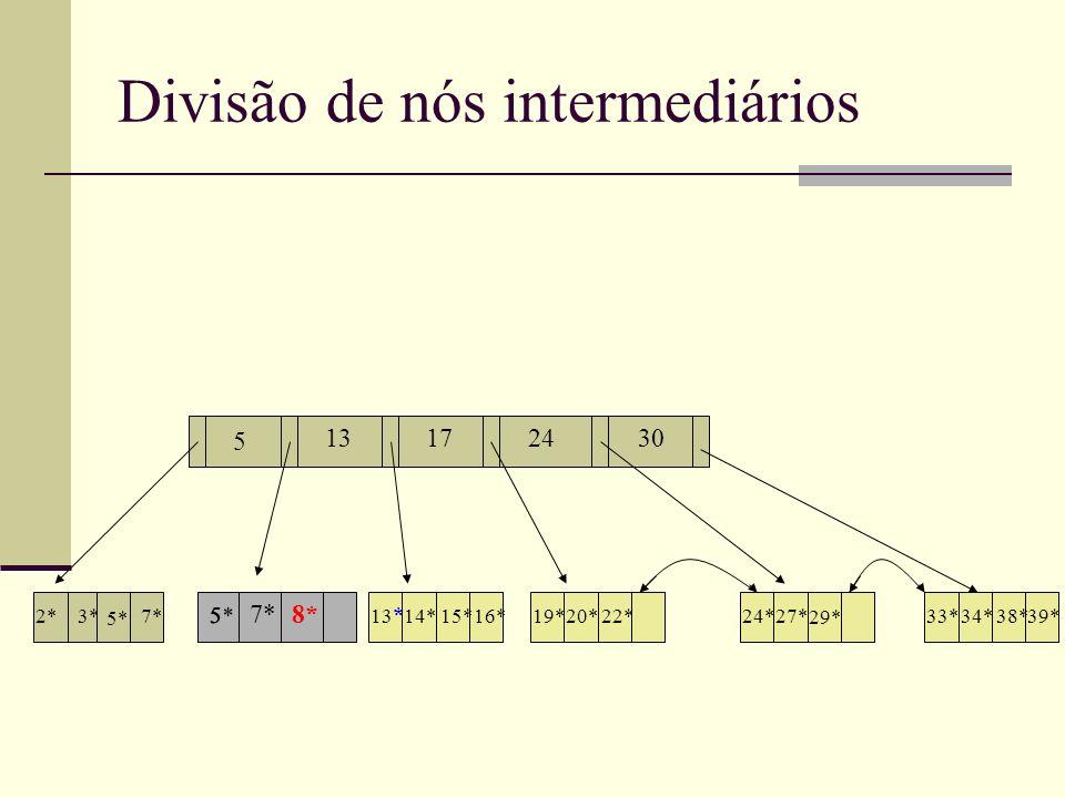 Divisão de nós intermediários 13172430 5 2*3* 7* 5* 13 * 14* 19*20*22*24*27* 29* 33*34*39*38* 7*8* 5 5* 15*16*